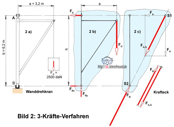 Kr fte unbekannte kr fte zeichnerisch ermitteln 1 tec for Resultierende kraft berechnen