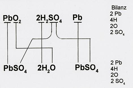 Umwandlungsprozess in einer Batterie