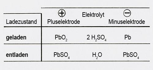 Ladung und Entladung einer 12-V-Batterie