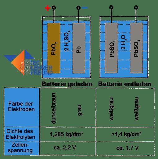 Zelleneingenschaften in der geladenen und entladenen Batterie