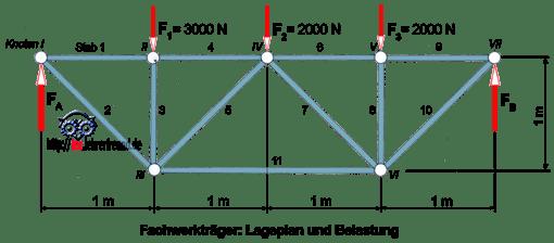 Statik der fachwerke 3 tec lehrerfreund for Statik fachwerk