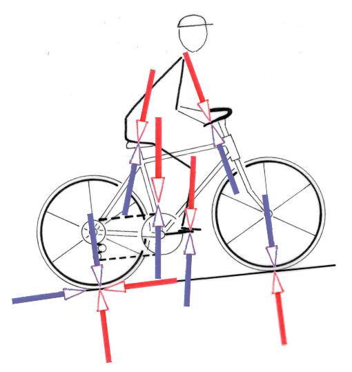 Kräfte am Fahrrad
