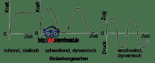 Diagramme bei statischer und dynamischer Belastung