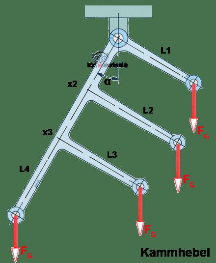 Hebelgesetz und Winkelfunktionen