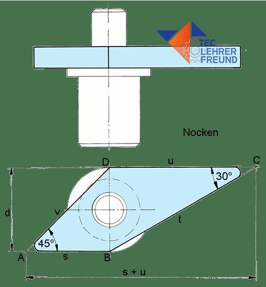 Ein Nocken wird berechnet. Trigonometrische Zusammenhänge.