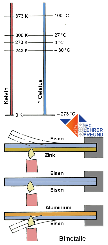Schemaskizze Kelvin, Celsius, Bimetalle