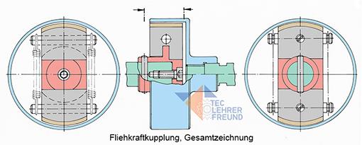 Fliehkraftkupplung, Gesamtzeichnung