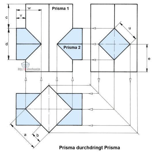durchdringungen und abwicklungen 1 prismen � tec