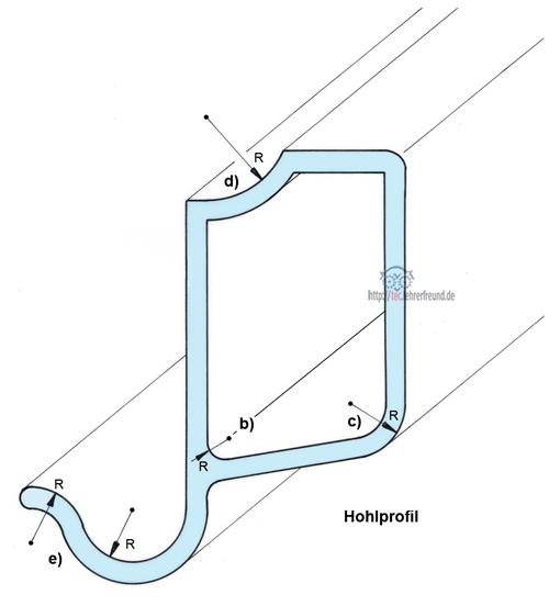 Hohlprofil mit der Darstellung wichtiger Grundkonstruktionen
