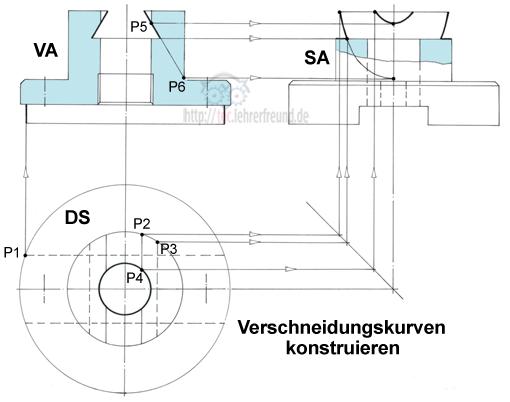 Konstruktion der Verschneidungskurven