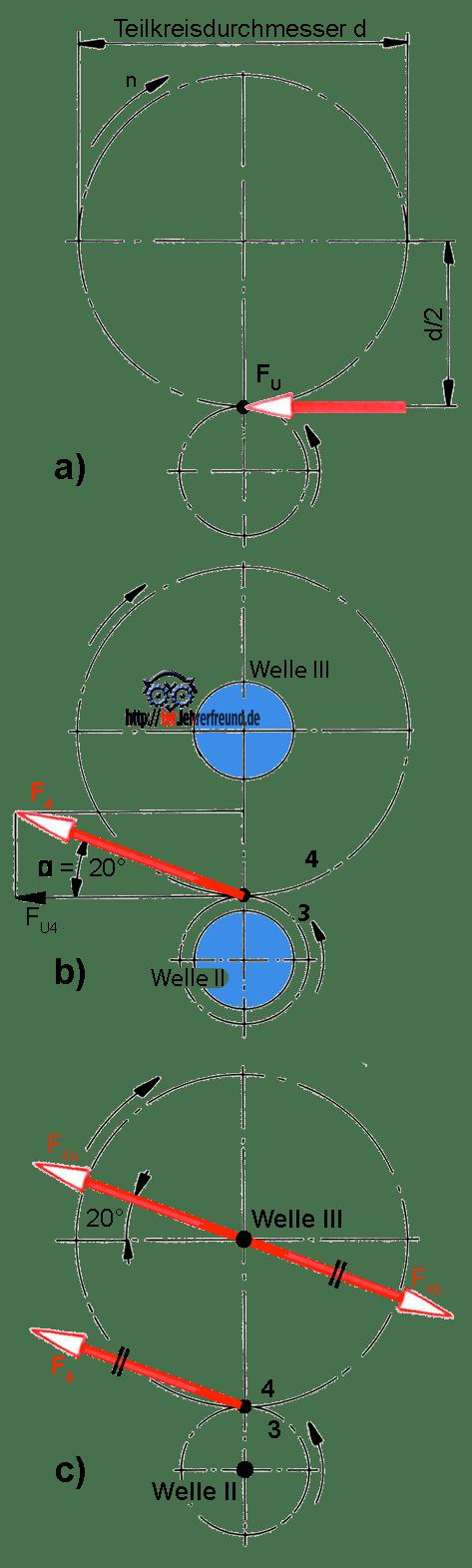 Zweigang-Getriebe: Zahnkräfte und Drehmoente