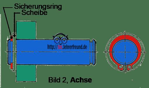 Achse mit Bauteilen