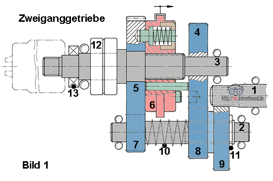 Zeichnung: Aufbau eines Zweigang-Getriebes