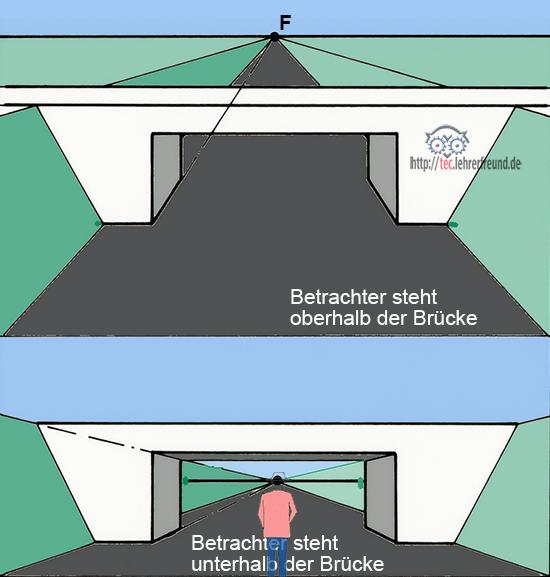 Fluchtpunkt oberhalb und unterhalb eines Objekts