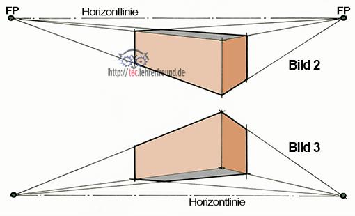 Perspektive: Horizontlinie über und unterhalb eines prismatischen Körpers