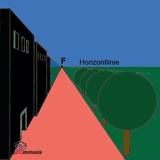 Einfluchtpunkt-Perspektive: Gebäude, Straße, Bäume