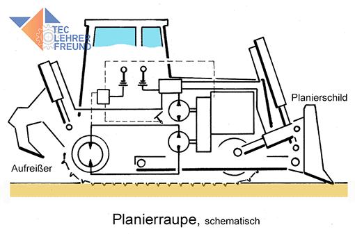 pale caricatrici - Pagina 2 Planierraupe_schematisch_510_F