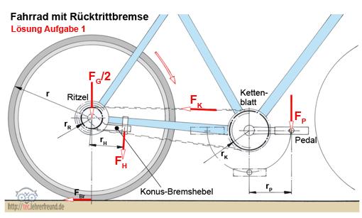 Fahrrad: Kräfte und Drehmomente • tec.Lehrerfreund