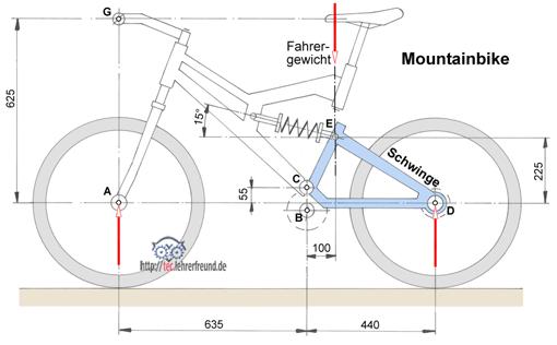 Mountainbike mit federnder Schwinge