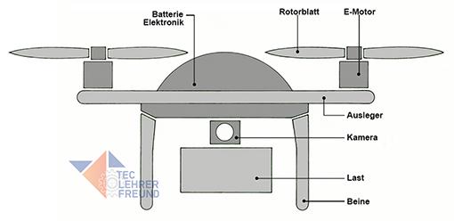 Drohne Aufbau
