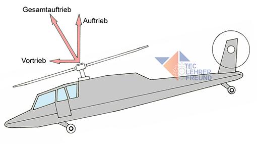 Hubschrauber mit Vortriebkomponente