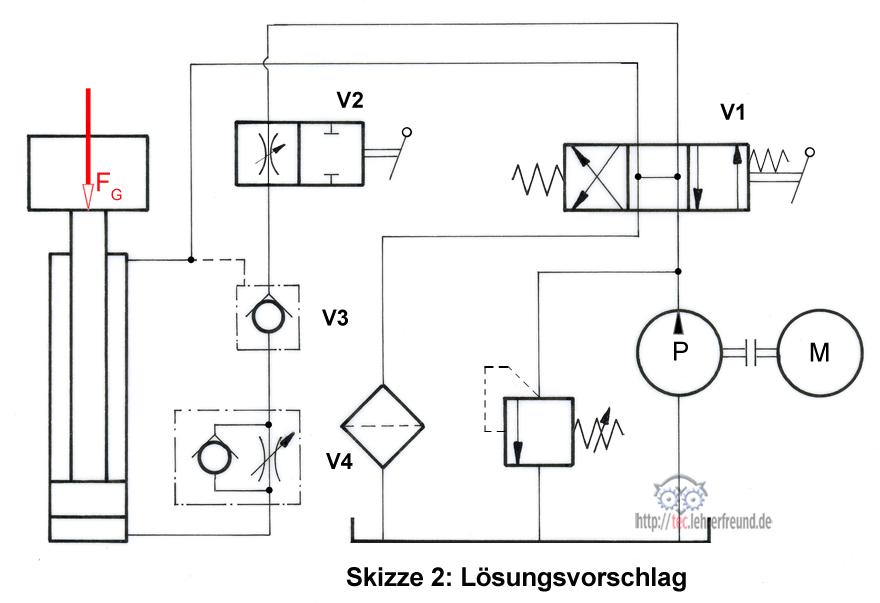 hydraulische antriebe 14 l sungen tec lehrerfreund. Black Bedroom Furniture Sets. Home Design Ideas