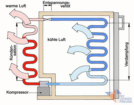 Kuehlschrank schematisch