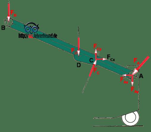 Hubwagen, Hubarm freigemacht