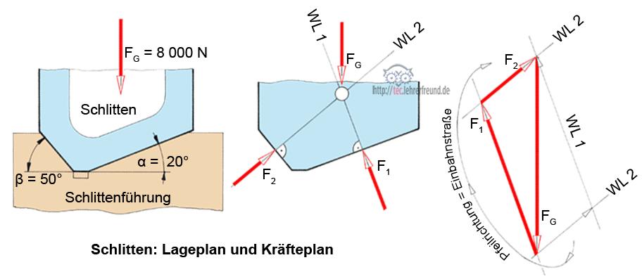 Zentrale kr ftesysteme zeichnerische und rechnerische for Freimachen statik