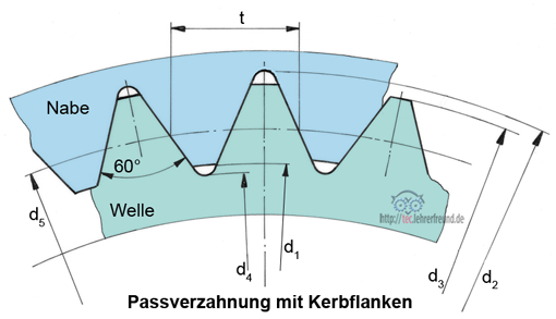 Kerbzahnprofil nach DIN 5481
