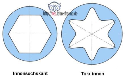 Darstellung Torx, Innensechskant