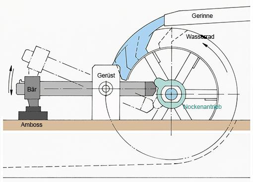 Hammer und Amboss, angetrieben durch Wasserrad (Zeichnung)