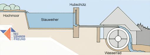 Bild Wasserrad und Stauweiher