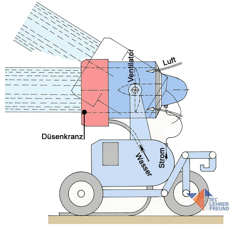 Bild: Schneekanone schematisch