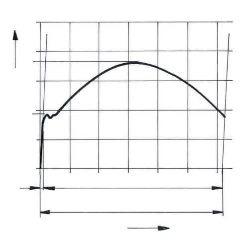 Werkstoffprüfung (2): Hookesches Gesetz, Elastizitätsmodul • tec ...