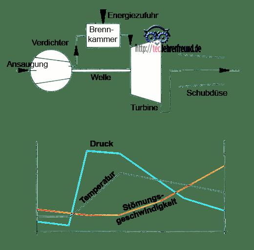 Arbeitsprinzip eines Strahltriebwerks