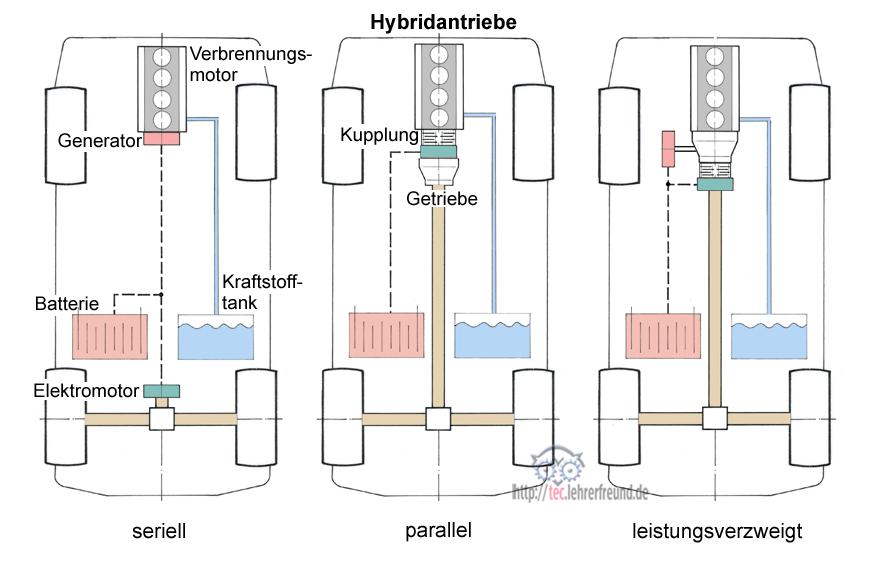Fahrzeugantriebe: Hybridsysteme • tec.Lehrerfreund