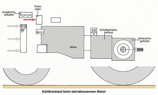 Komponenten des Kuehlkreislaufs fuer arbeitsblatt
