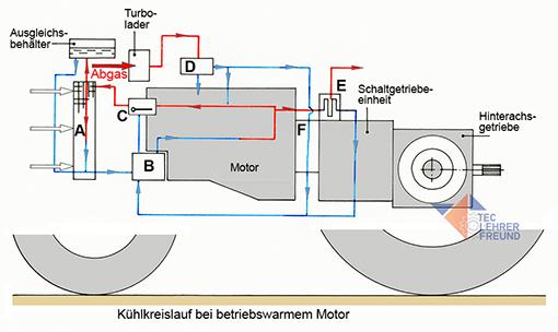 Komponenten des Kuehlkreislaufs
