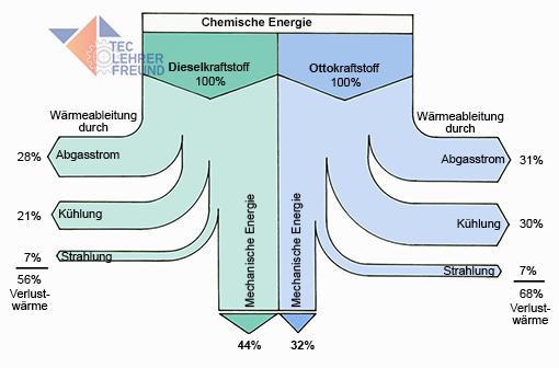 Sankey-Diagramm Ottomotor, Dieselmotor