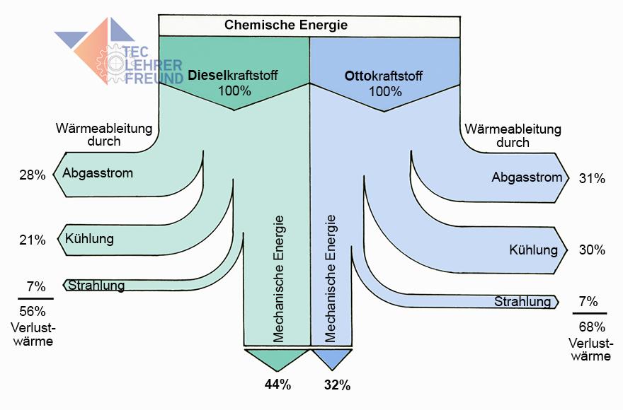 Dieselmotor (3) • tec.Lehrerfreund