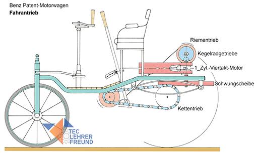 Bild Benz Motorwagen vereinfacht dargestellt