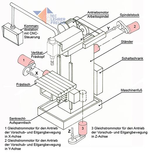 Fraesmaschine, Baugruppen