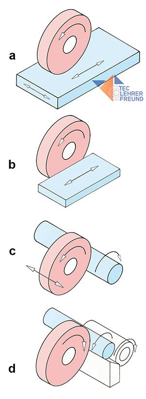 Schleifmaschinenarten, Prinzipskizzen