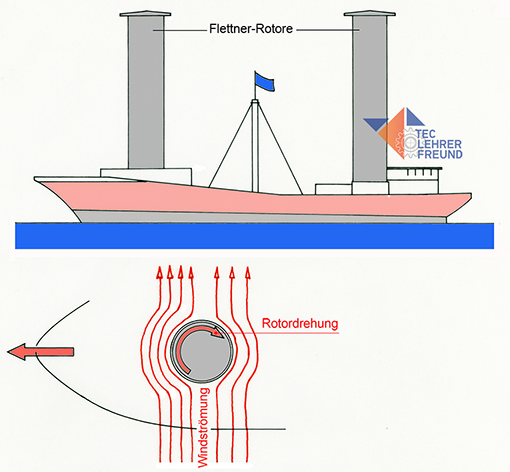 Bild Flettner-Rotor