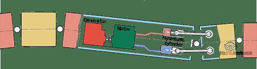 In den Rohren der Seeschlange sind Hydraulikzylinder, Steuerblöcke und Hydromotore untergebracht.