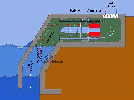 Prinzip des Limpet-Wellenkraftwerks von VOITH