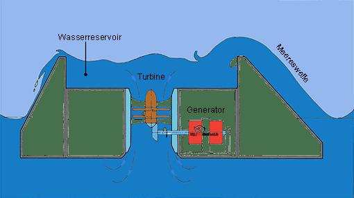 Wellendrache. Er ist ein schwimmender Container. Meerwasser läuft durch große Turbinen.