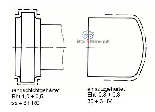 schneckenwelle 2 tec lehrerfreund. Black Bedroom Furniture Sets. Home Design Ideas