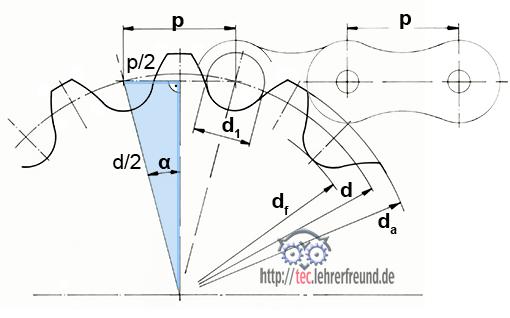 Zahnrad Berechnen : kettenr der berechnen tec lehrerfreund ~ Themetempest.com Abrechnung